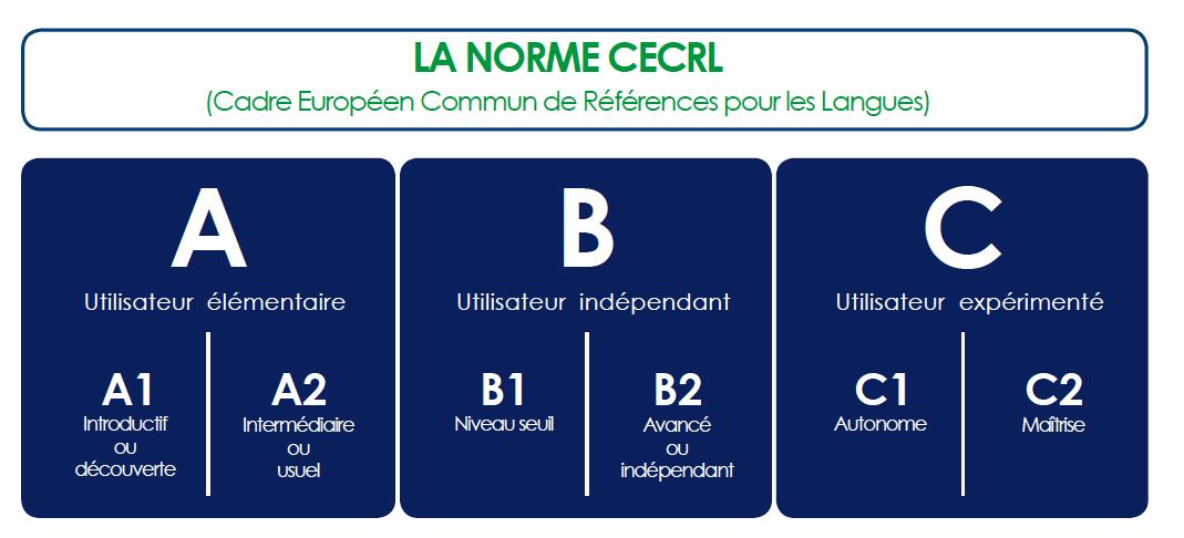 NORME CECRL ANGLAIS FRANÇAIS